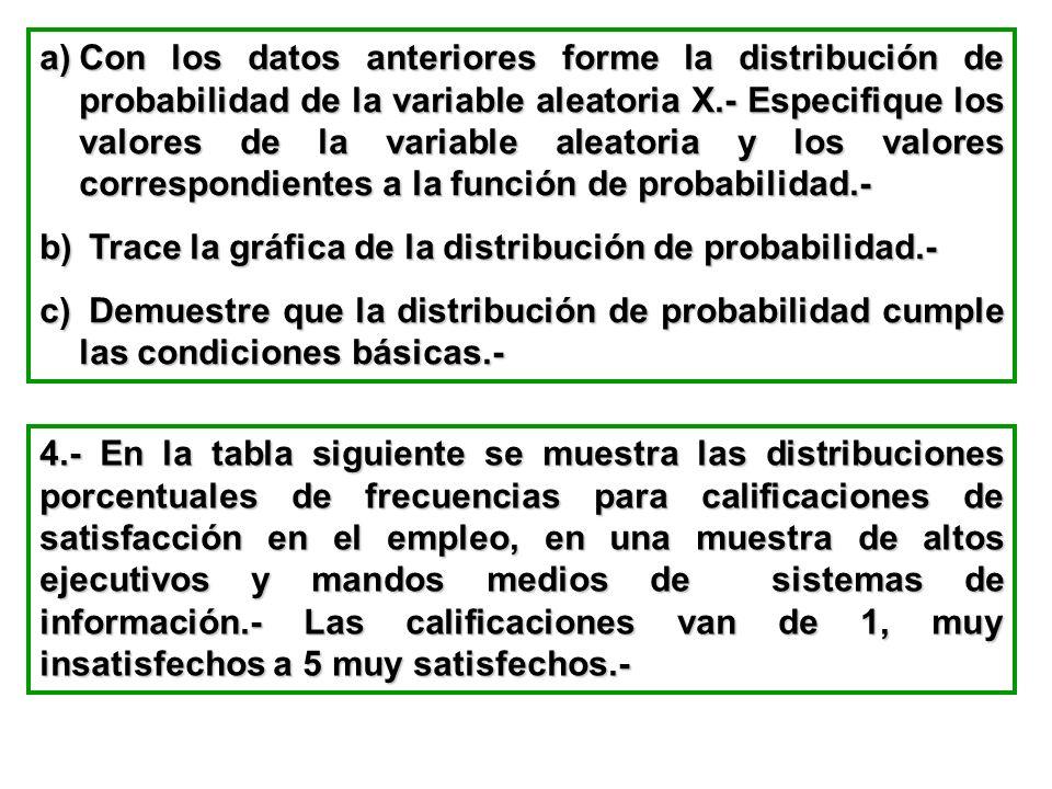 Con los datos anteriores forme la distribución de probabilidad de la variable aleatoria X.- Especifique los valores de la variable aleatoria y los valores correspondientes a la función de probabilidad.-