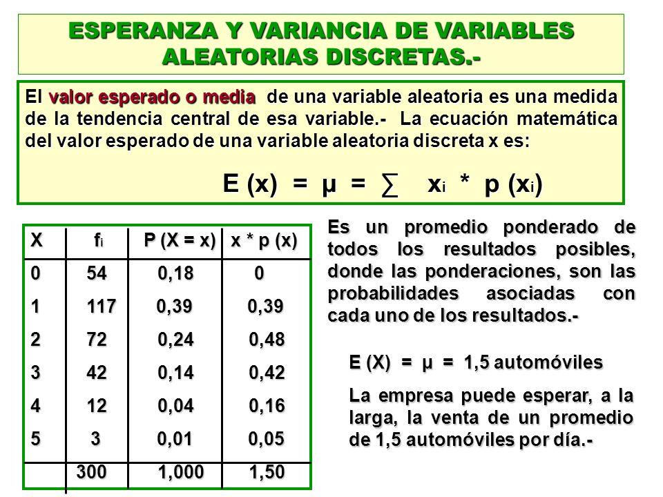 ESPERANZA Y VARIANCIA DE VARIABLES ALEATORIAS DISCRETAS.-