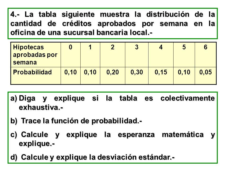 Diga y explique si la tabla es colectivamente exhaustiva.-