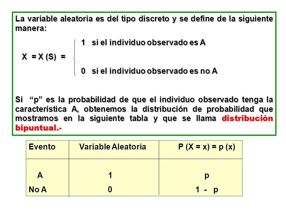 La variable aleatoria es del tipo discreto y se define de la siguiente manera: