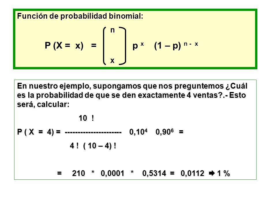 Función de probabilidad binomial:
