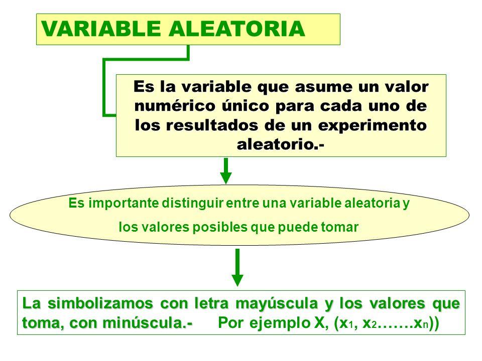 VARIABLE ALEATORIAEs la variable que asume un valor numérico único para cada uno de los resultados de un experimento aleatorio.-