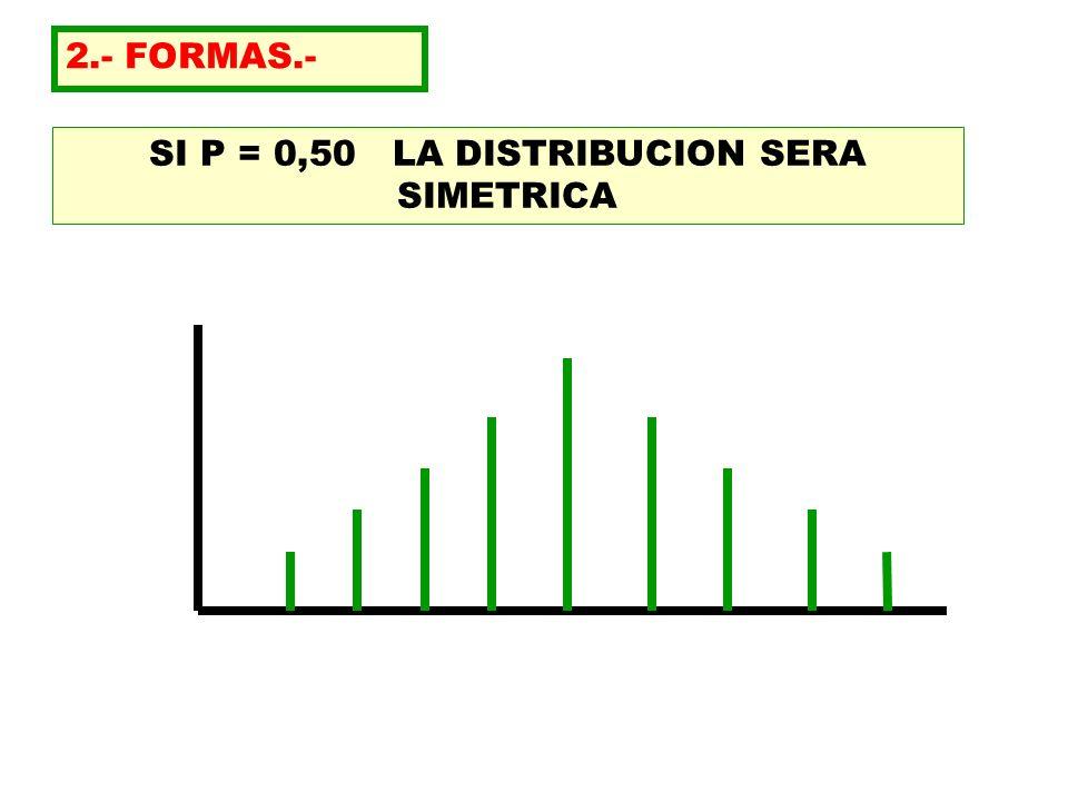 SI P = 0,50 LA DISTRIBUCION SERA SIMETRICA