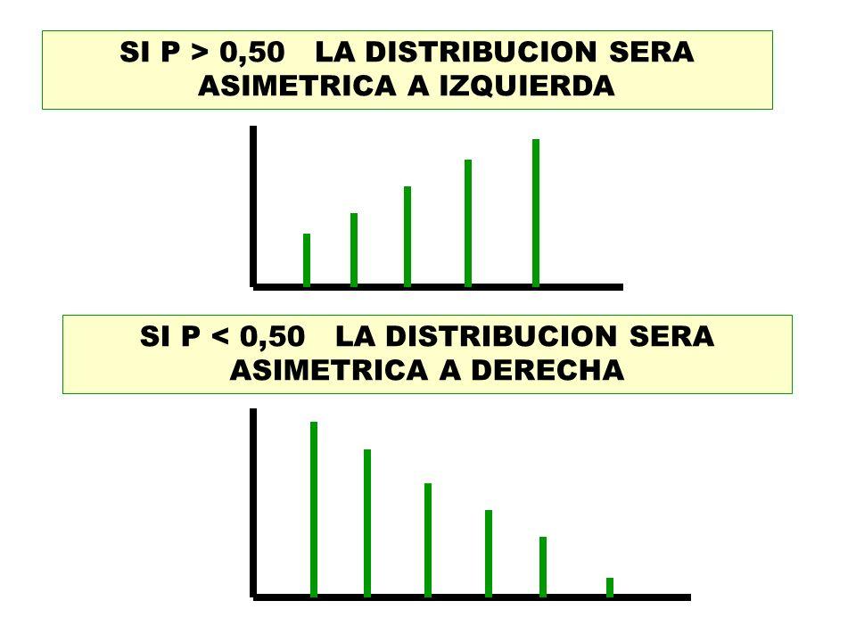 SI P > 0,50 LA DISTRIBUCION SERA ASIMETRICA A IZQUIERDA