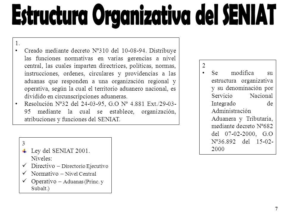 Estructura Organizativa del SENIAT