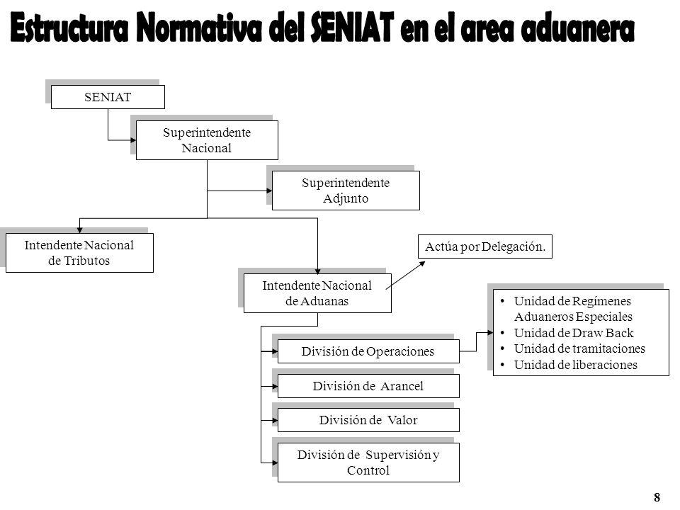 Estructura Normativa del SENIAT en el area aduanera
