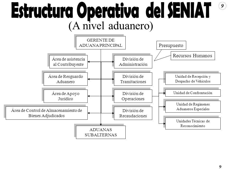 Estructura Operativa del SENIAT (A nivel aduanero)