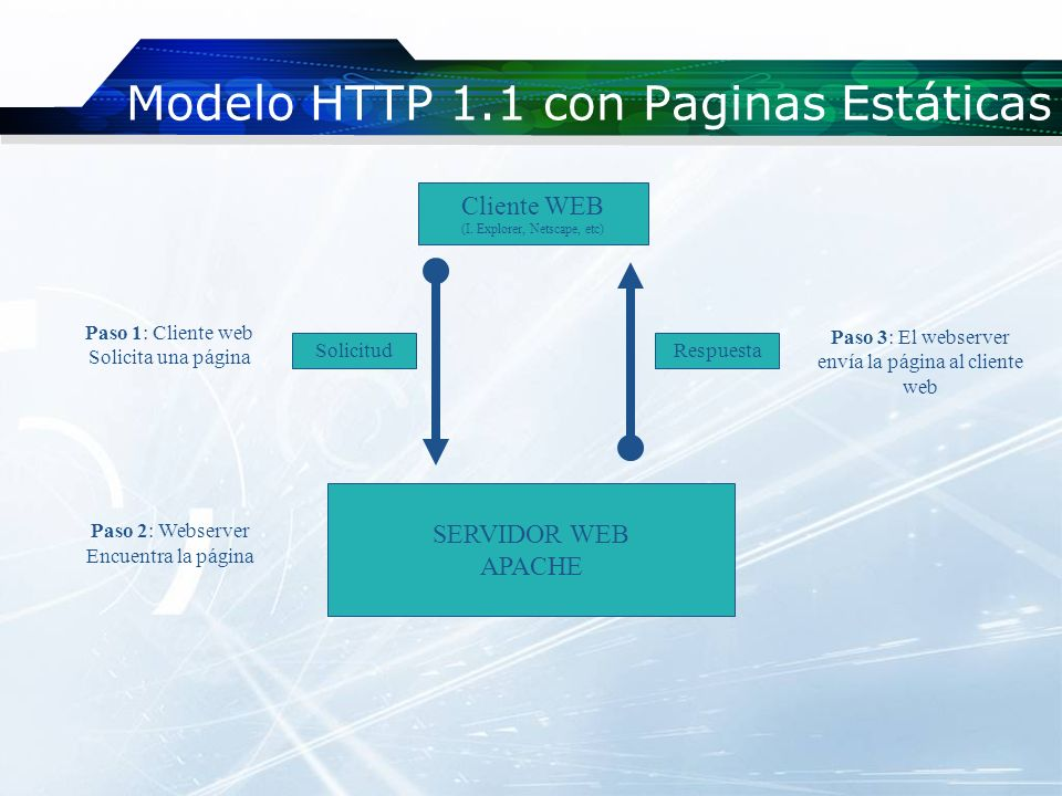 Modelo HTTP 1.1 con Paginas Estáticas