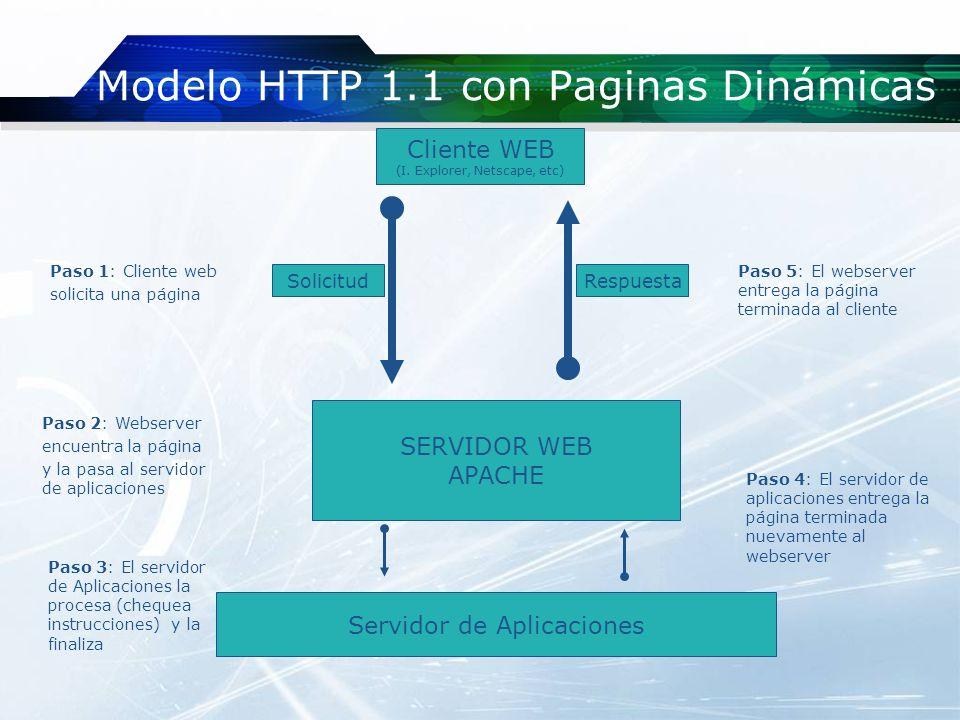 Modelo HTTP 1.1 con Paginas Dinámicas