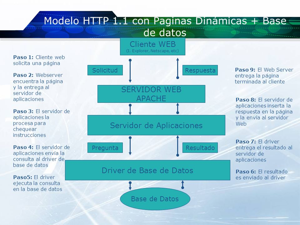Modelo HTTP 1.1 con Paginas Dinámicas + Base de datos