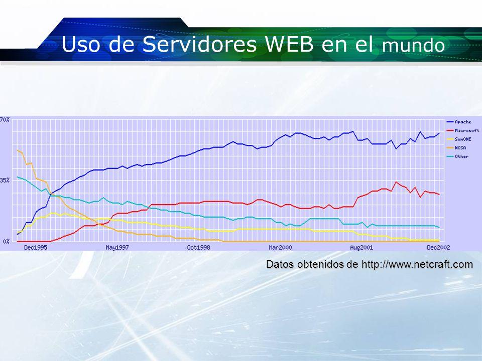 Uso de Servidores WEB en el mundo