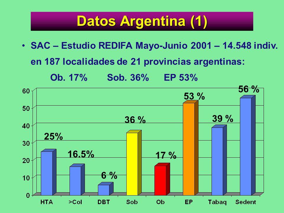 Datos Argentina (1) SAC – Estudio REDIFA Mayo-Junio 2001 – 14.548 indiv. en 187 localidades de 21 provincias argentinas: Ob. 17% Sob. 36% EP 53%