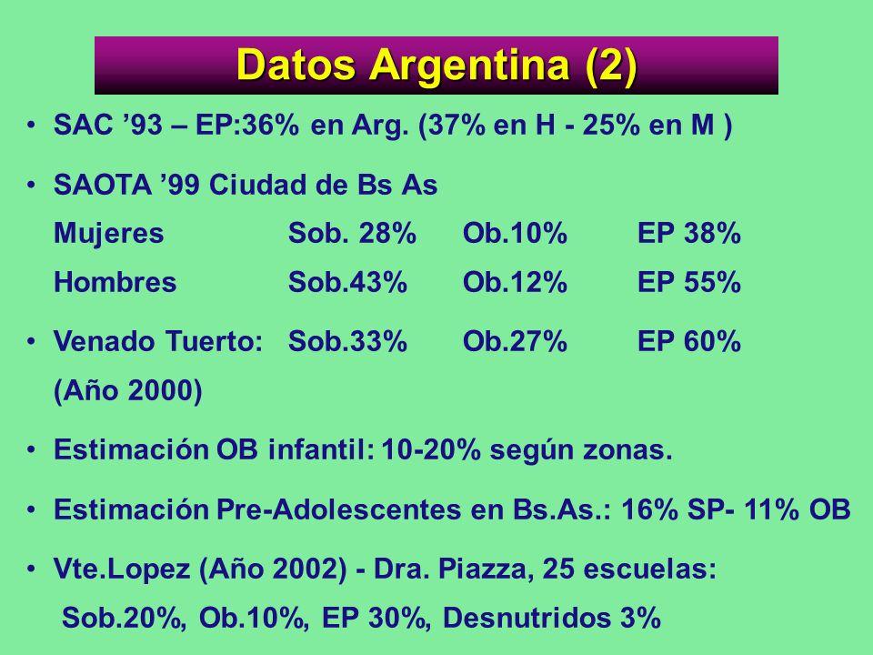 Datos Argentina (2) SAC '93 – EP:36% en Arg. (37% en H - 25% en M )