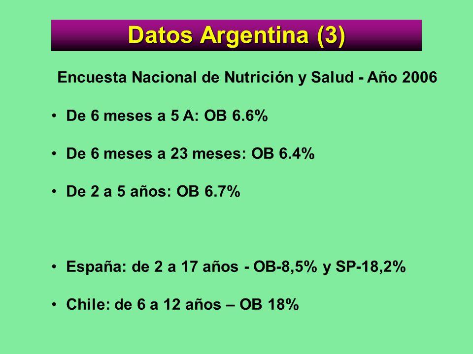 Encuesta Nacional de Nutrición y Salud - Año 2006