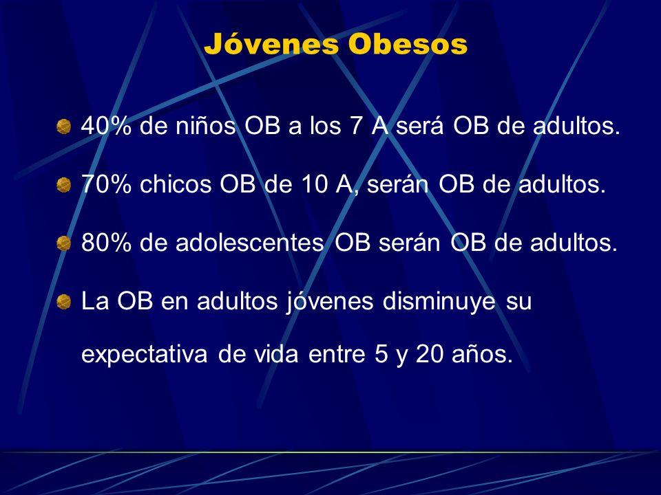 Jóvenes Obesos 40% de niños OB a los 7 A será OB de adultos.