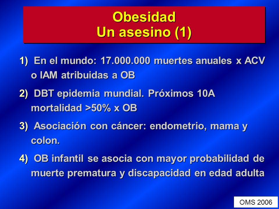 Obesidad Un asesino (1) En el mundo: 17.000.000 muertes anuales x ACV o IAM atribuidas a OB.