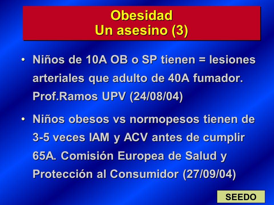 Obesidad Un asesino (3) Niños de 10A OB o SP tienen = lesiones arteriales que adulto de 40A fumador. Prof.Ramos UPV (24/08/04)