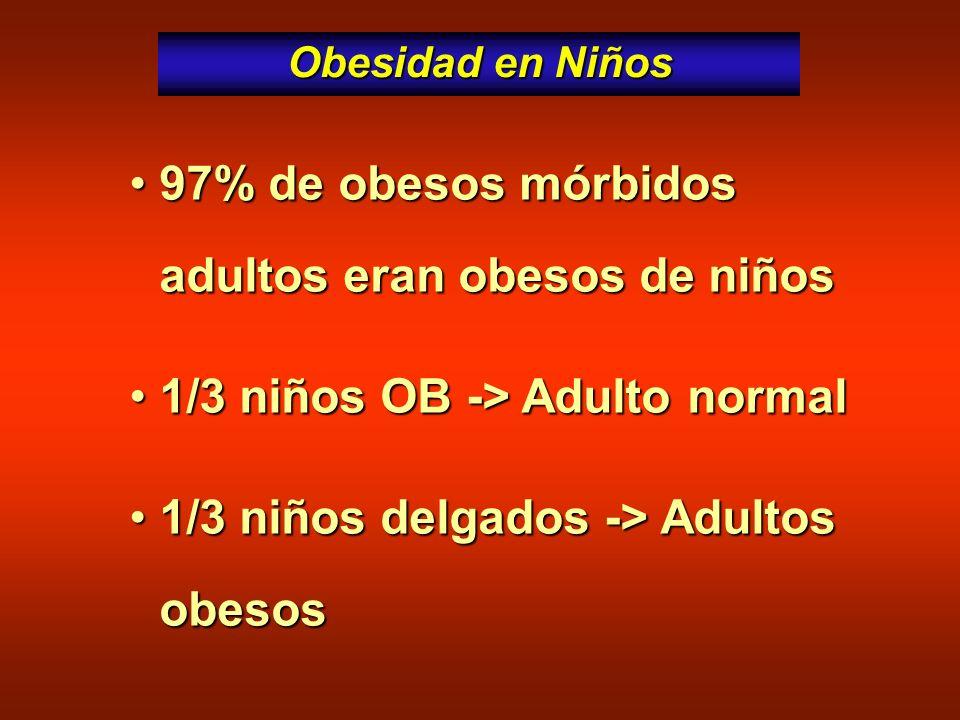 97% de obesos mórbidos adultos eran obesos de niños