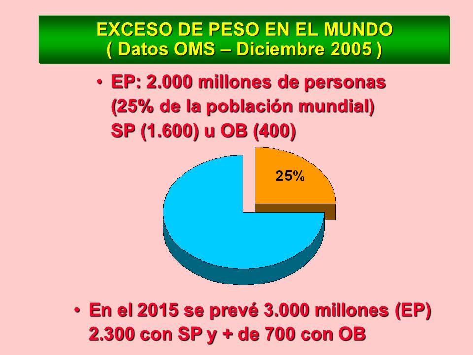EXCESO DE PESO EN EL MUNDO ( Datos OMS – Diciembre 2005 )