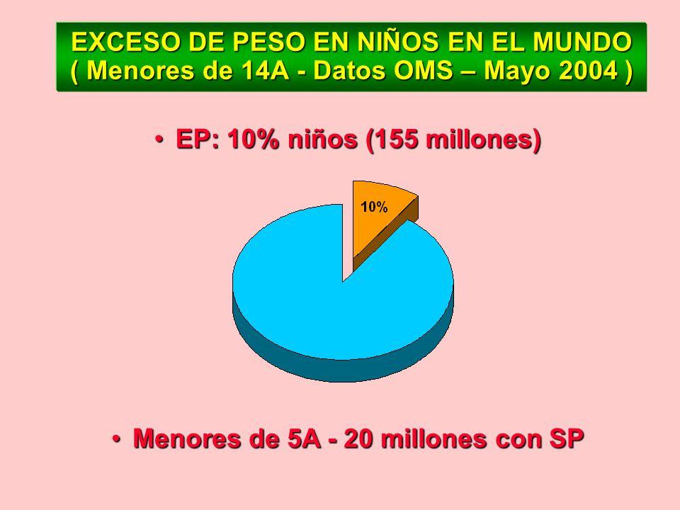 EXCESO DE PESO EN NIÑOS EN EL MUNDO ( Menores de 14A - Datos OMS – Mayo 2004 )