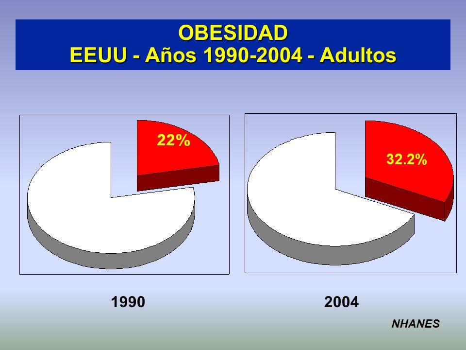 OBESIDAD EEUU - Años 1990-2004 - Adultos