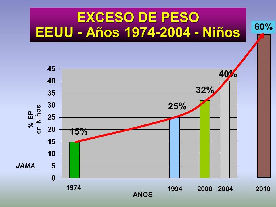 EXCESO DE PESO EEUU - Años 1974-2004 - Niños