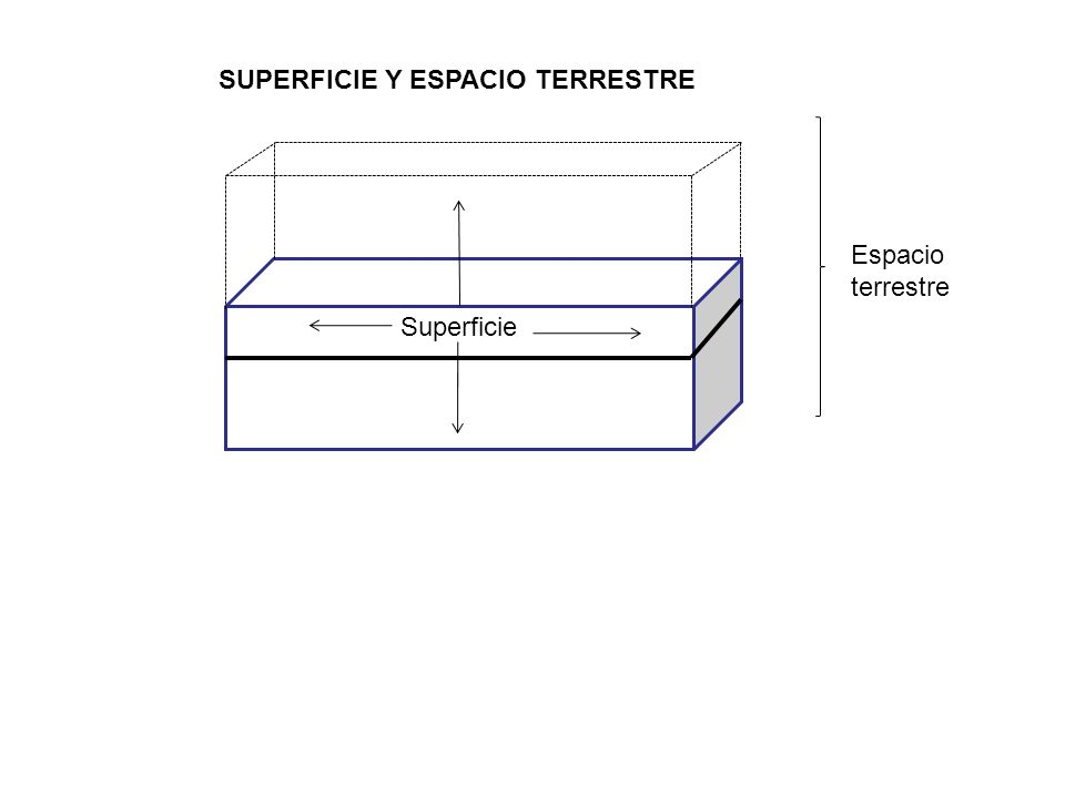 SUPERFICIE Y ESPACIO TERRESTRE