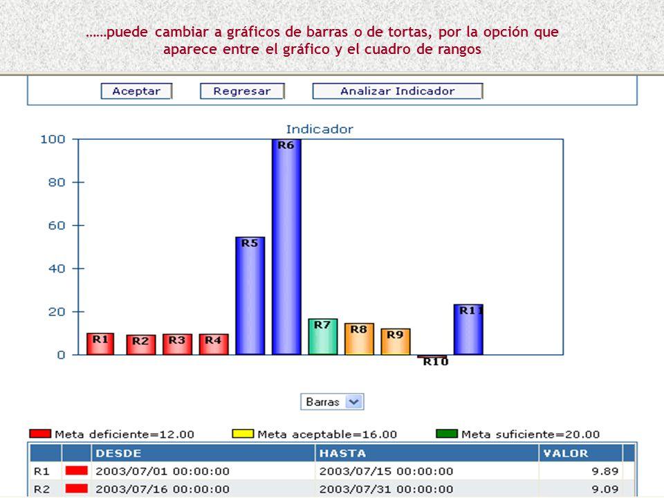……puede cambiar a gráficos de barras o de tortas, por la opción que aparece entre el gráfico y el cuadro de rangos