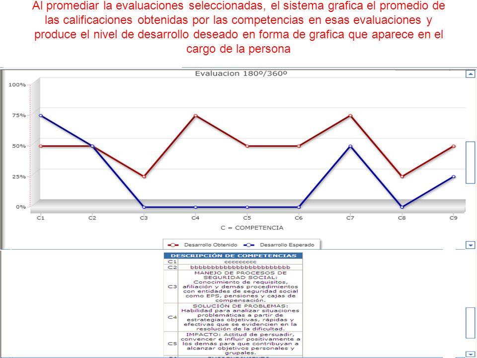 Al promediar la evaluaciones seleccionadas, el sistema grafica el promedio de las calificaciones obtenidas por las competencias en esas evaluaciones y produce el nivel de desarrollo deseado en forma de grafica que aparece en el cargo de la persona