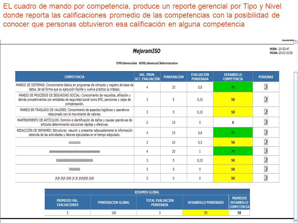 EL cuadro de mando por competencia, produce un reporte gerencial por Tipo y Nivel donde reporta las calificaciones promedio de las competencias con la posibilidad de conocer que personas obtuvieron esa calificación en alguna competencia