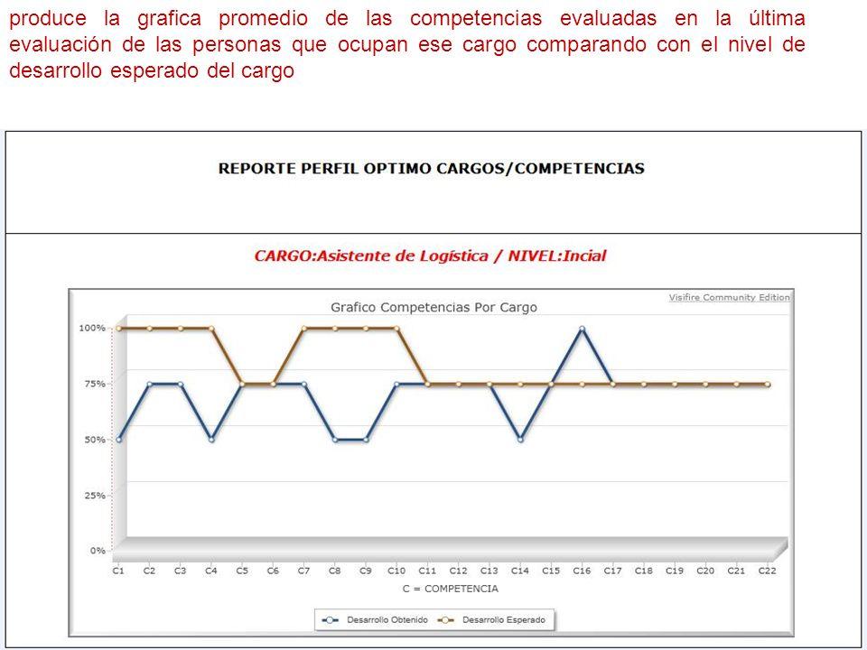 produce la grafica promedio de las competencias evaluadas en la última evaluación de las personas que ocupan ese cargo comparando con el nivel de desarrollo esperado del cargo