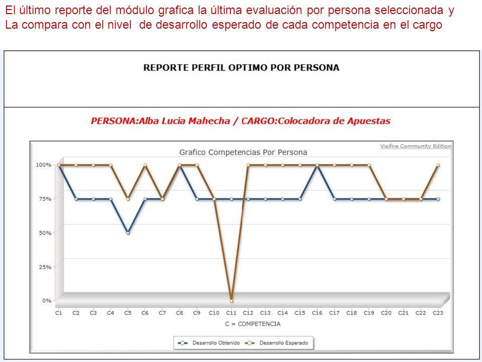 El último reporte del módulo grafica la última evaluación por persona seleccionada y