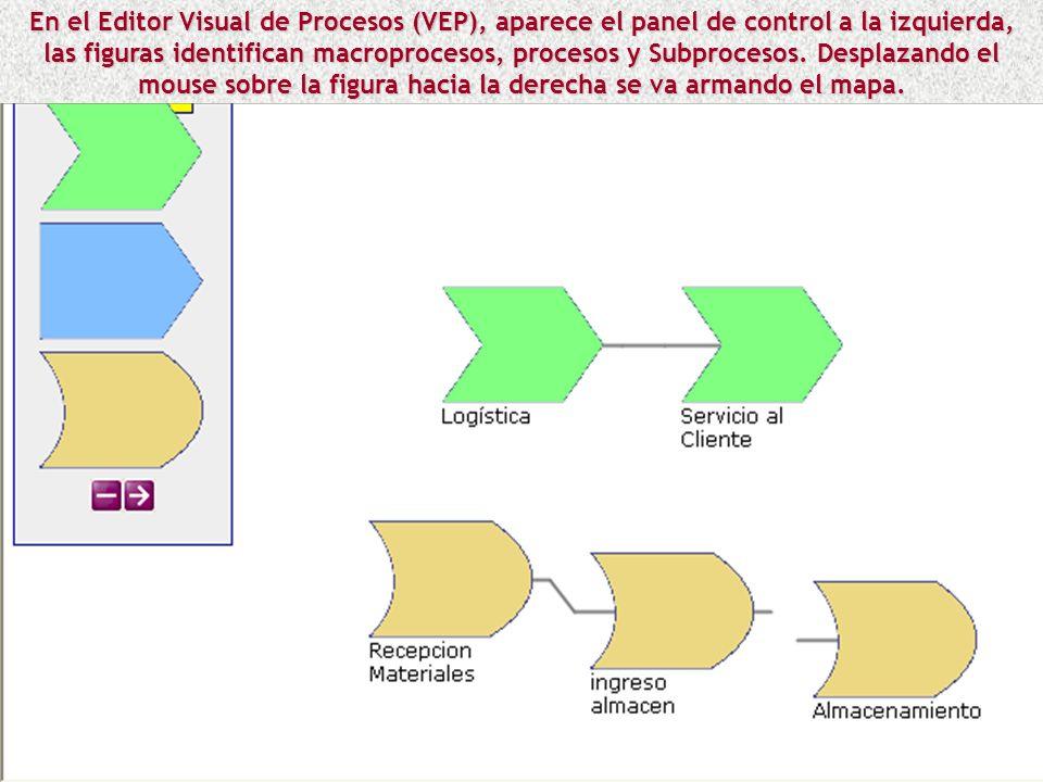 En el Editor Visual de Procesos (VEP), aparece el panel de control a la izquierda, las figuras identifican macroprocesos, procesos y Subprocesos.