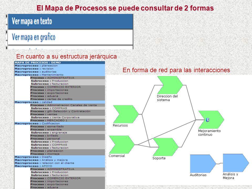 El Mapa de Procesos se puede consultar de 2 formas