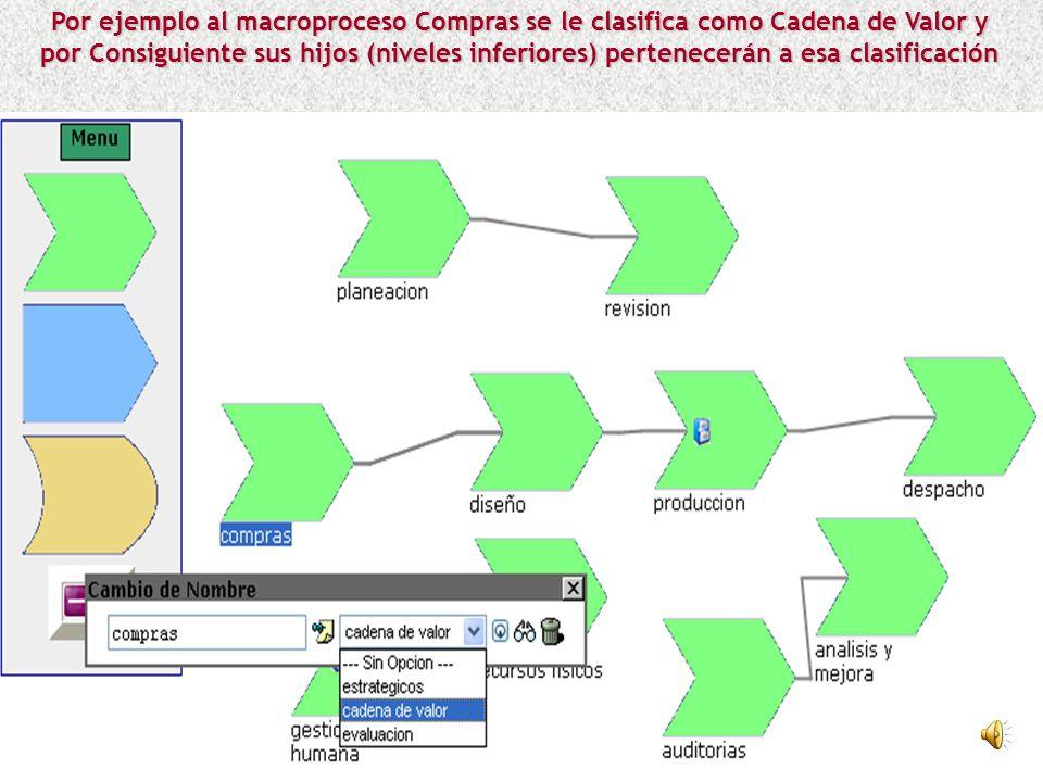 Por ejemplo al macroproceso Compras se le clasifica como Cadena de Valor y por Consiguiente sus hijos (niveles inferiores) pertenecerán a esa clasificación