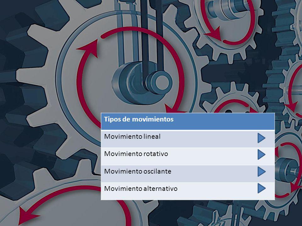 Tipos de movimientos Movimiento lineal. Movimiento rotativo.