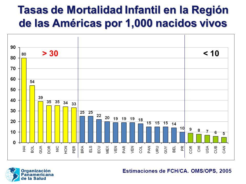 Tasas de Mortalidad Infantil en la Región de las Américas por 1,000 nacidos vivos