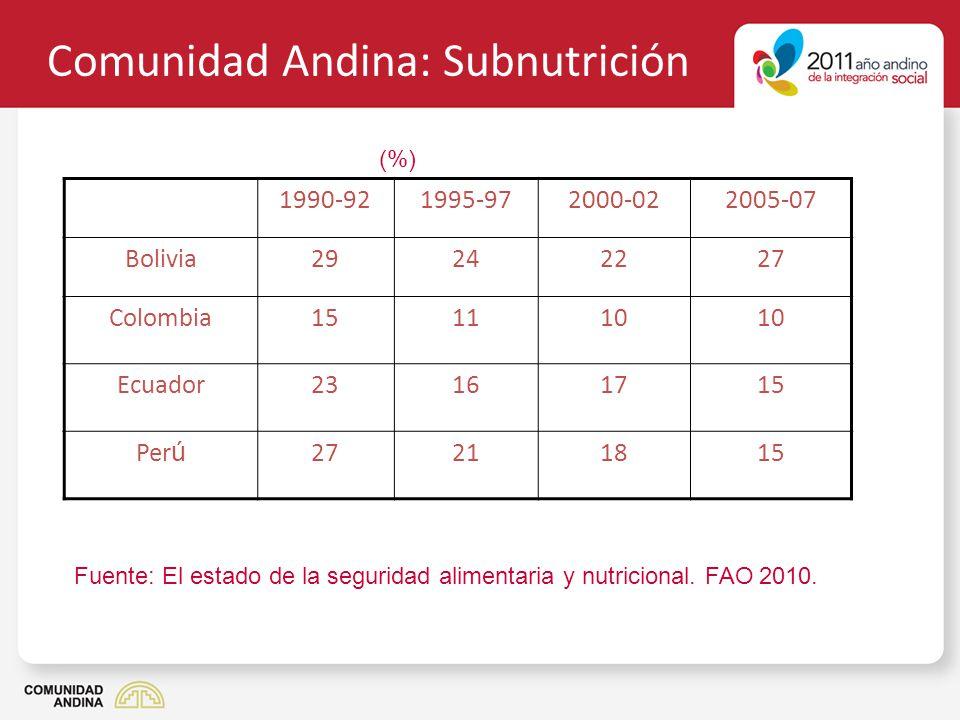 Comunidad Andina: Subnutrición