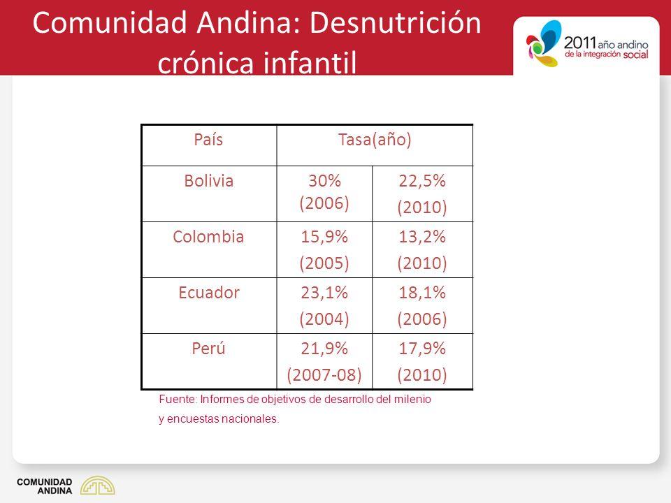 Comunidad Andina: Desnutrición crónica infantil