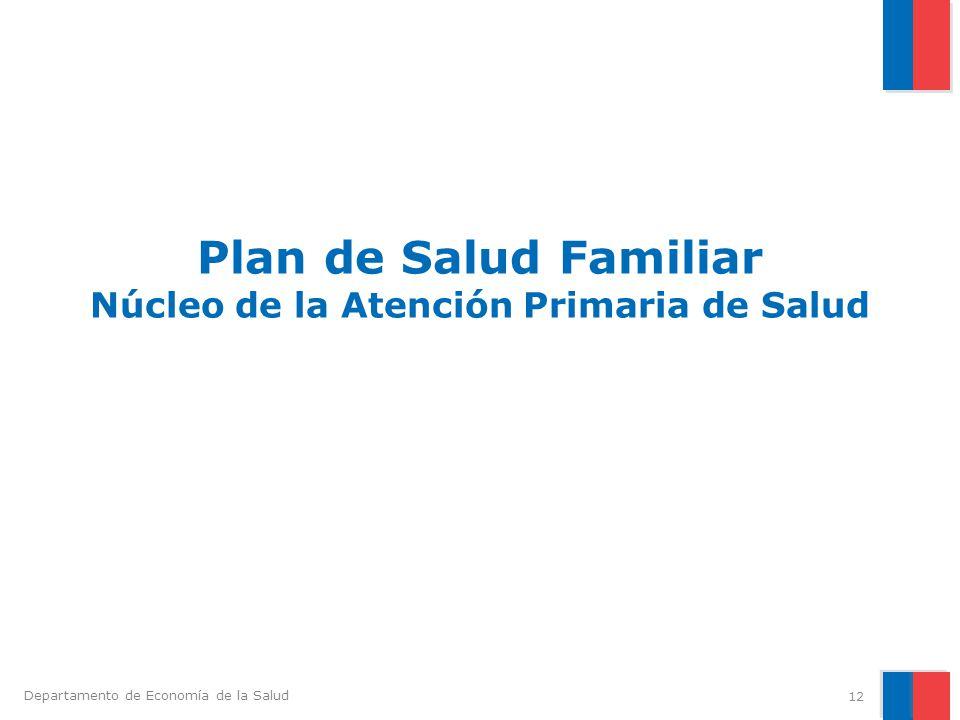 Plan de Salud Familiar Núcleo de la Atención Primaria de Salud