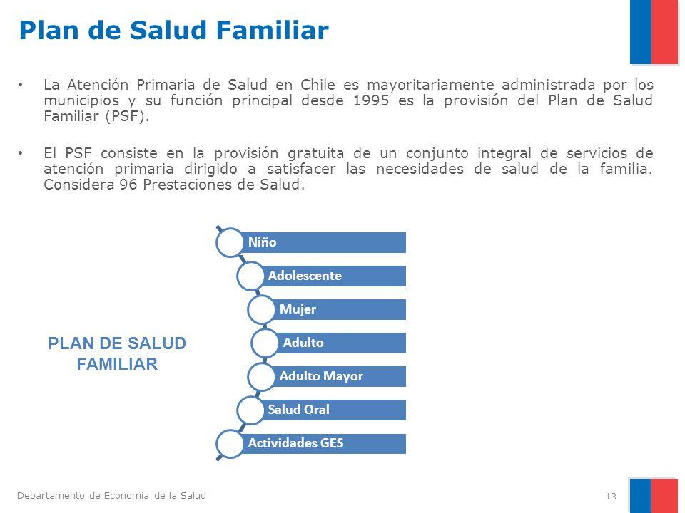 Plan de Salud Familiar PLAN DE SALUD FAMILIAR