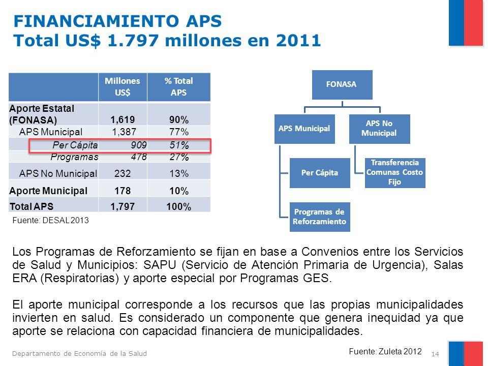 FINANCIAMIENTO APS Total US$ 1.797 millones en 2011