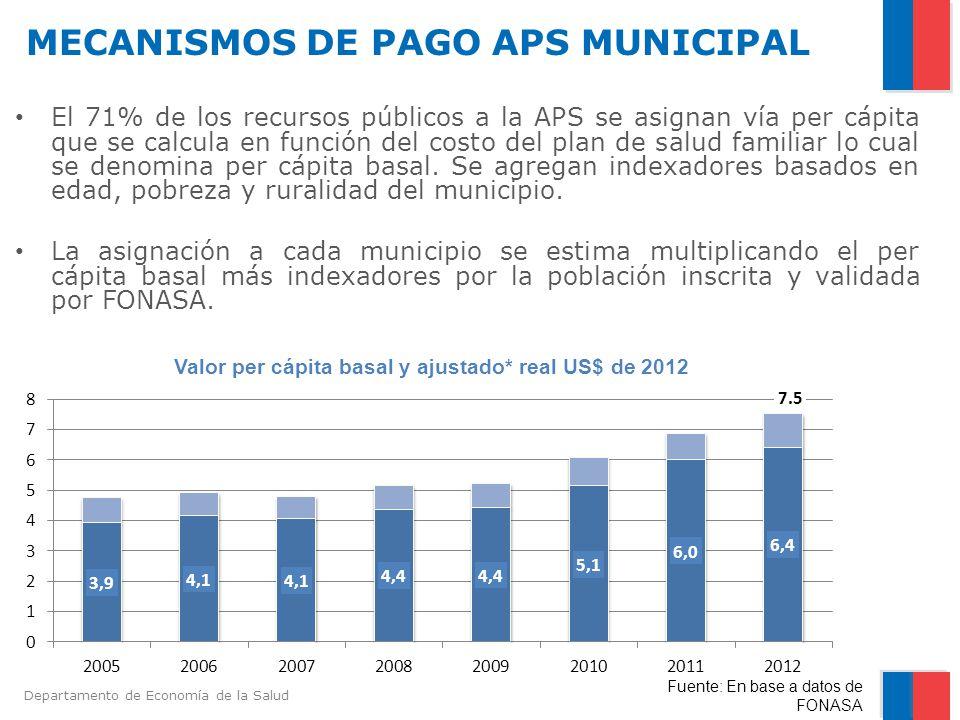 MECANISMOS DE PAGO APS MUNICIPAL