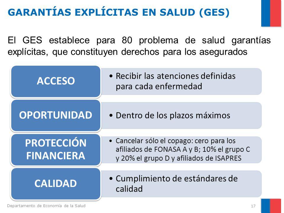 GARANTÍAS EXPLÍCITAS EN SALUD (GES)