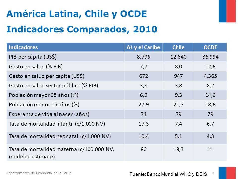 América Latina, Chile y OCDE Indicadores Comparados, 2010