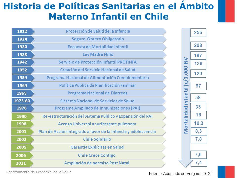 Historia de Políticas Sanitarias en el Ámbito Materno Infantil en Chile