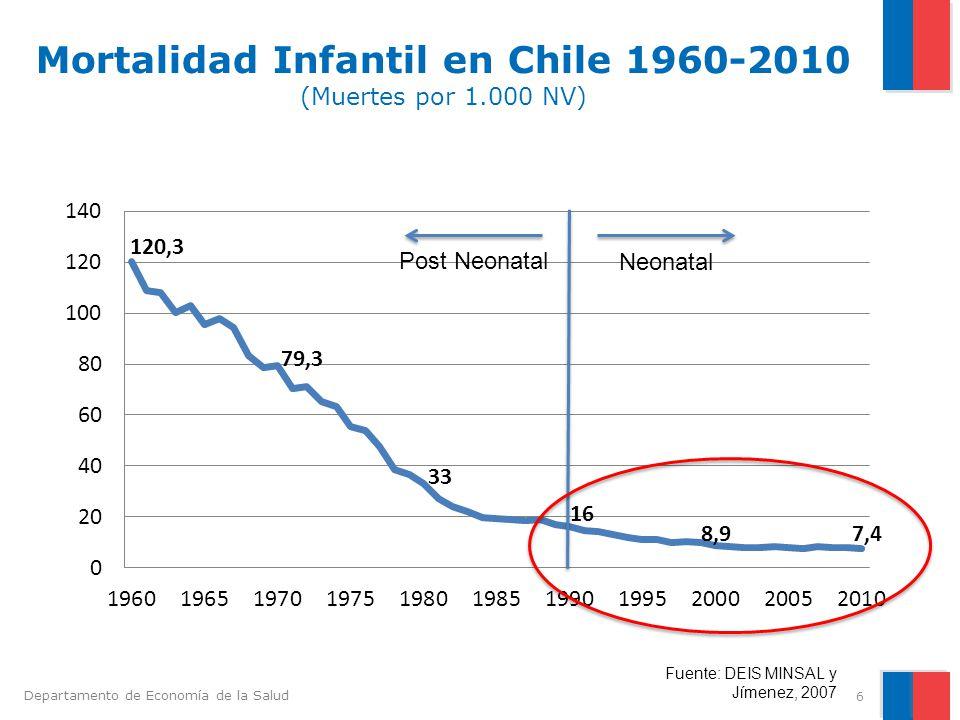 Mortalidad Infantil en Chile 1960-2010 (Muertes por 1.000 NV)