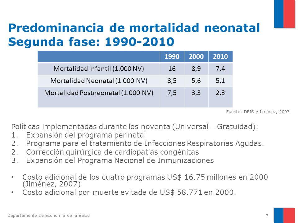 Predominancia de mortalidad neonatal Segunda fase: 1990-2010