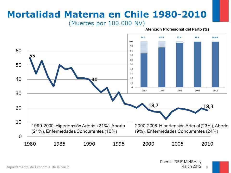Mortalidad Materna en Chile 1980-2010 (Muertes por 100.000 NV)