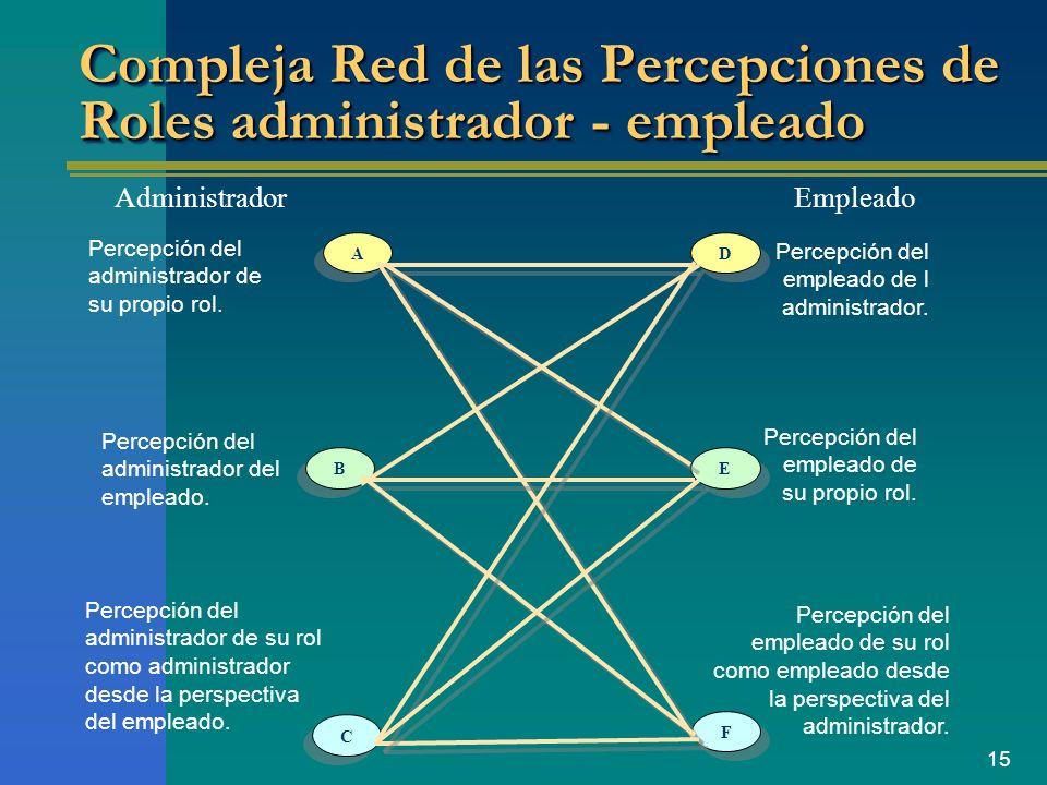 Compleja Red de las Percepciones de Roles administrador - empleado